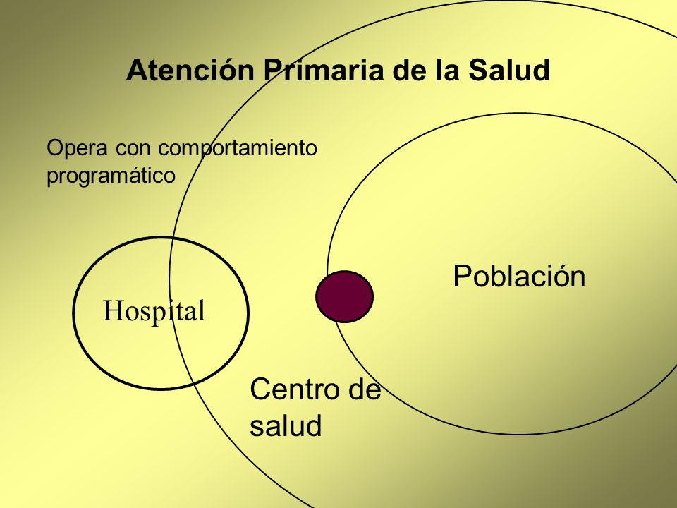 Atención Primaria de la Salud Hospital Centro de salud Población Opera con comportamiento programático
