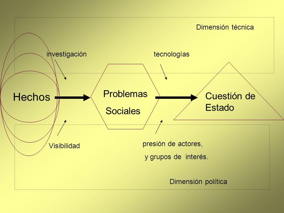 Hechos Problemas Sociales investigacióntecnologías Visibilidad presión de actores, y grupos de interés. Dimensión política Dimensión técnica Cuestión