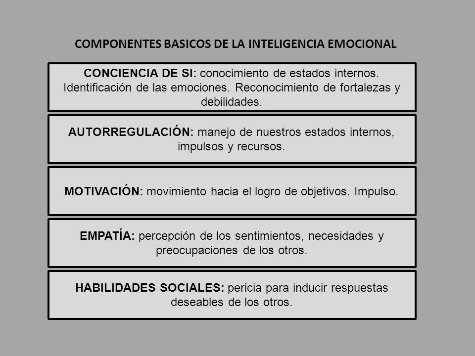 COMPONENTES BASICOS DE LA INTELIGENCIA EMOCIONAL CONCIENCIA DE SI: conocimiento de estados internos. Identificación de las emociones. Reconocimiento d