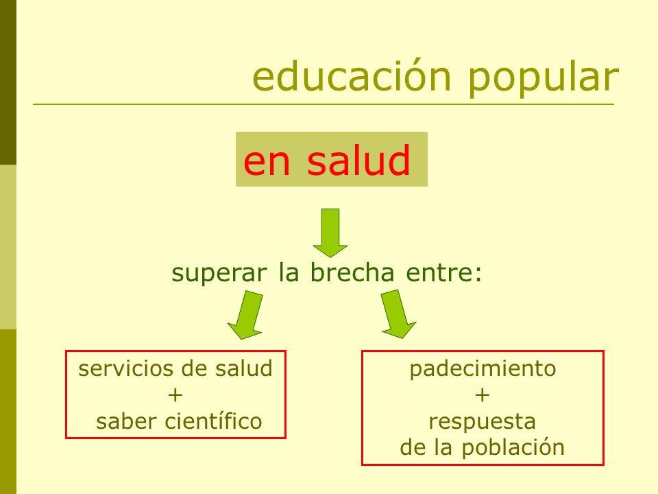 educación popular en salud superar la brecha entre: padecimiento + respuesta de la población servicios de salud + saber científico