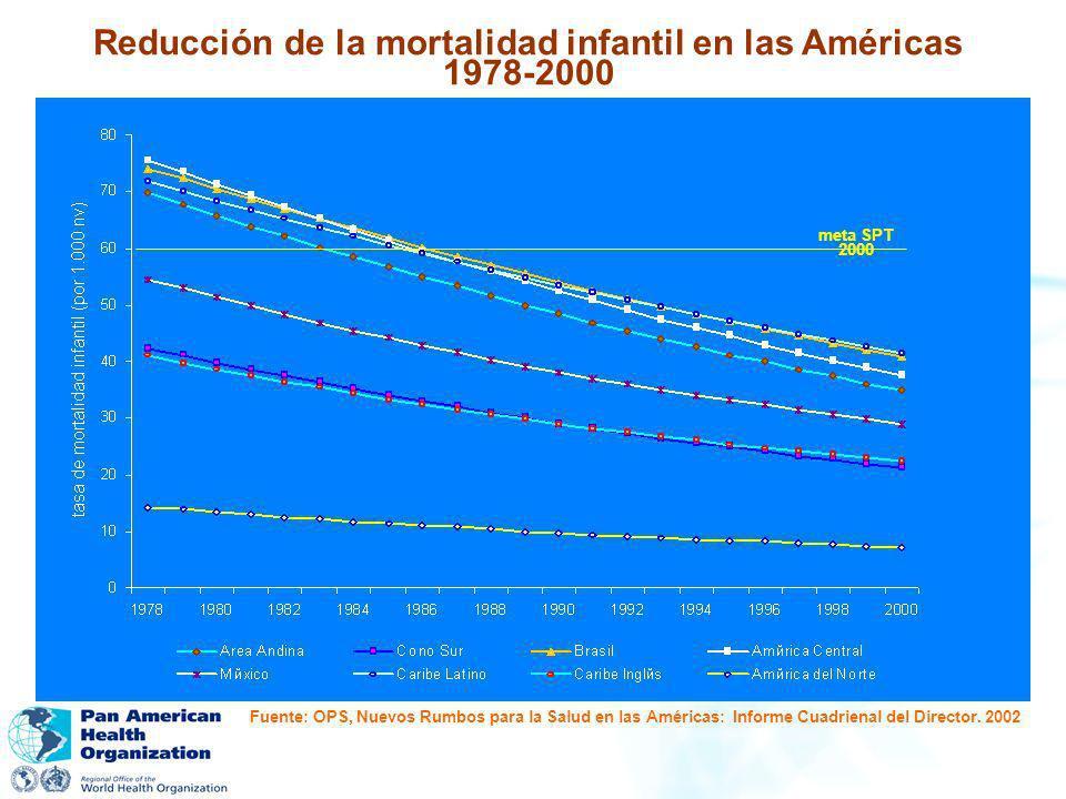 Reducción de la mortalidad infantil en las Américas 1978-2000 meta SPT 2000 Fuente: OPS, Nuevos Rumbos para la Salud en las Américas: Informe Cuadrien
