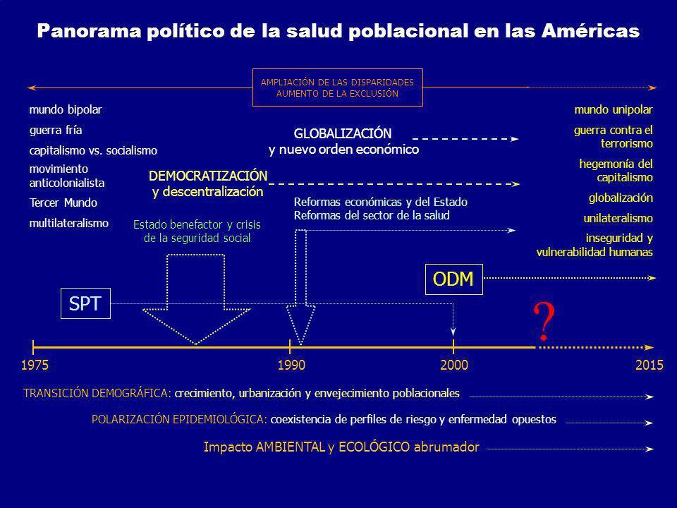 DEMOCRATIZACIÓN y descentralización 19751990 2000 2015 ODMSPT Estado benefactor y crisis de la seguridad social Reformas económicas y del Estado Refor