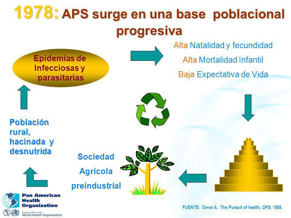 1978: APS surge en una base poblacional progresiva Sociedad Agrícola preindustrial Población rural, hacinada y desnutrida Epidemias de Infecciosas y p