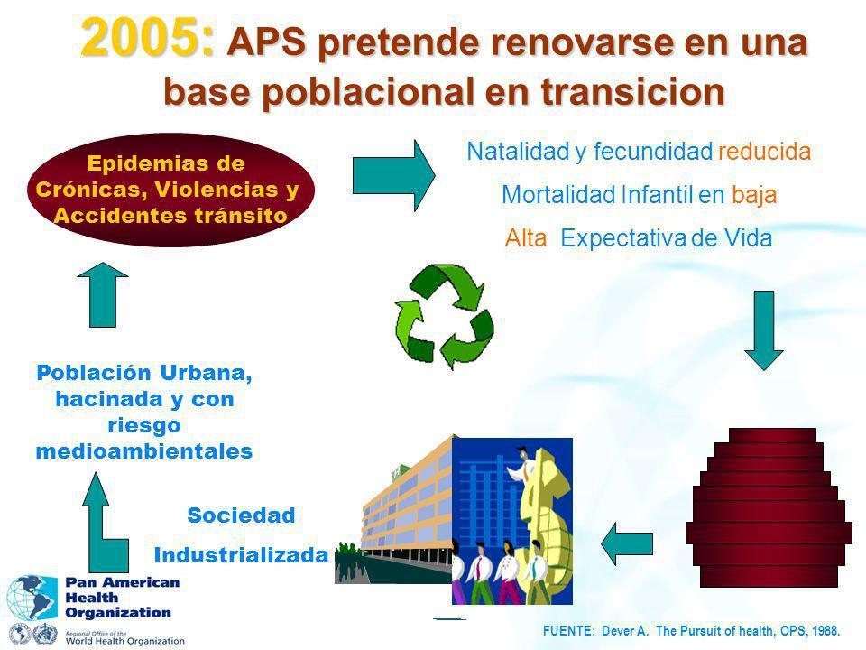 2005: APS pretende renovarse en una base poblacional en transicion Población Urbana, hacinada y con riesgo medioambientales Epidemias de Crónicas, Vio