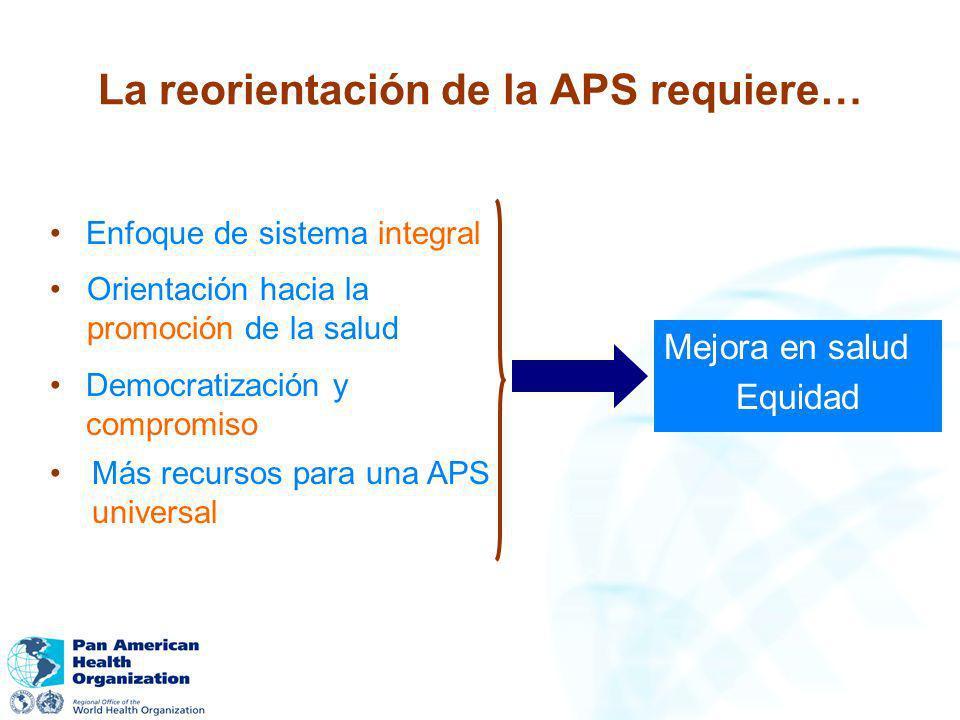 La reorientación de la APS requiere… Enfoque de sistema integral Orientación hacia la promoción de la salud Democratización y compromiso Más recursos