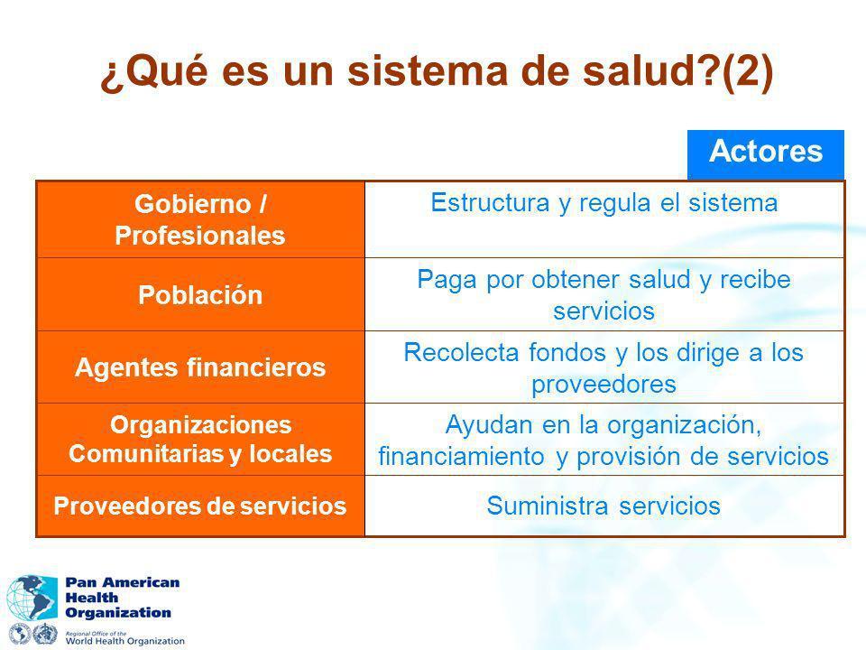 Actores Suministra servicios Proveedores de servicios Ayudan en la organización, financiamiento y provisión de servicios Organizaciones Comunitarias y