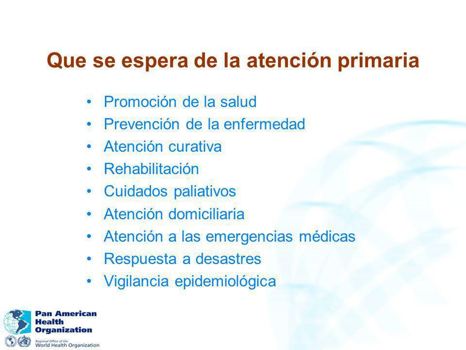 Que se espera de la atención primaria Promoción de la salud Prevención de la enfermedad Atención curativa Rehabilitación Cuidados paliativos Atención