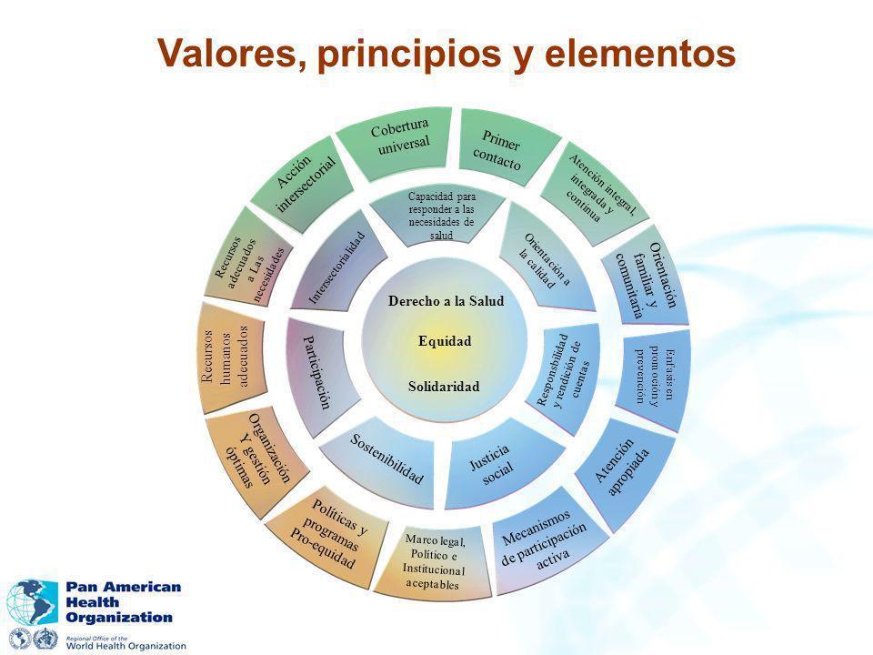 Derecho a la Salud Equidad Solidaridad Capacidad para responder a las necesidades de salud Orientación a la calidad Responsbilidad y rendición de cuen