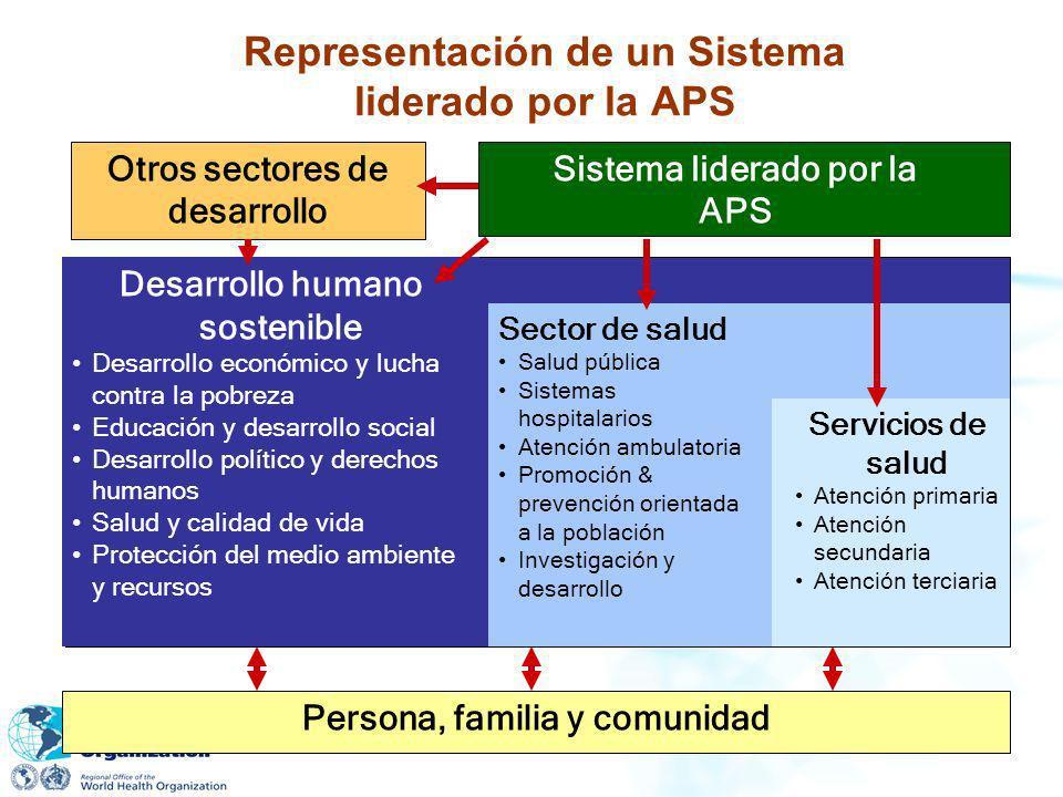 Representación de un Sistema liderado por la APS Otros sectores de desarrollo Sistema liderado por la APS Desarrollo humano sostenible Desarrollo econ