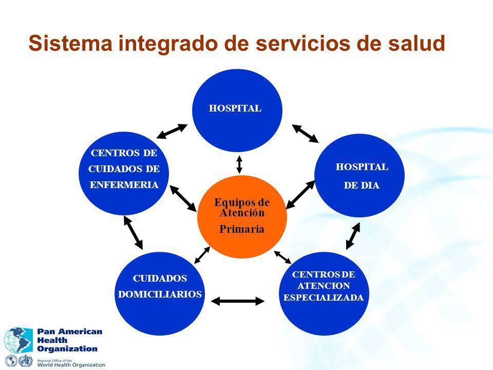 HOSPITAL DE DIA CENTROS DE CUIDADOS DE ENFERMERIA CUIDADOS DOMICILIARIOS CENTROS DE ATENCION ESPECIALIZADA Equipos de Atención Primaria Sistema integr