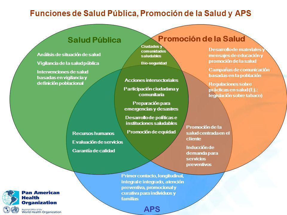 Funciones de Salud Pública, Promoción de la Salud y APS Salud Pública Promoción de la Salud APS Análisis de situación de salud Vigilancia de la salud