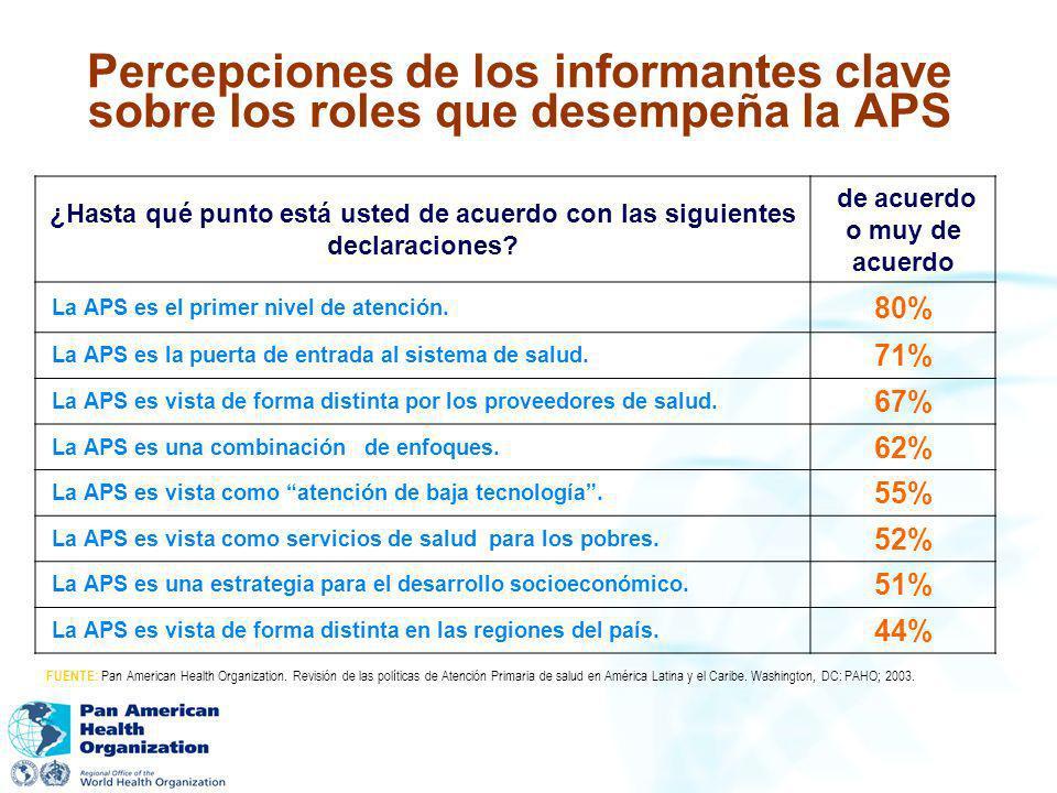 Percepciones de los informantes clave sobre los roles que desempeña la APS ¿Hasta qué punto está usted de acuerdo con las siguientes declaraciones? de
