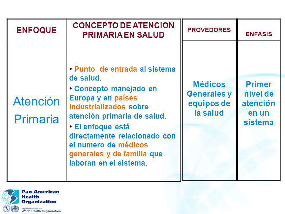 ENFOQUE CONCEPTO DE ATENCION PRIMARIA EN SALUD Atención Primaria Punto de entrada al sistema de salud. Concepto manejado en Europa y en países industr