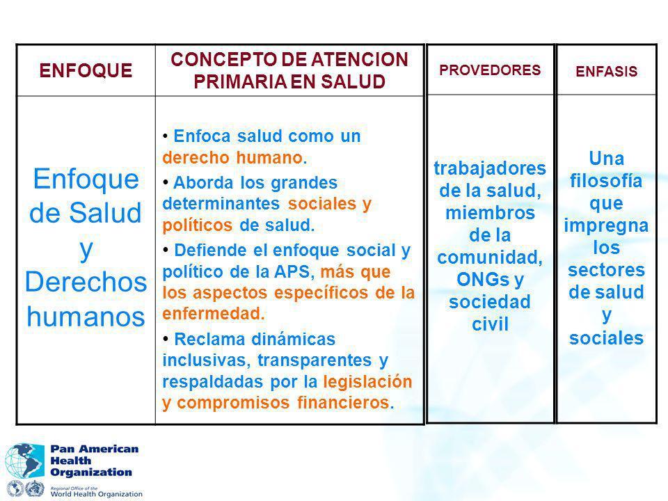 ENFOQUE CONCEPTO DE ATENCION PRIMARIA EN SALUD Enfoque de Salud y Derechos humanos Enfoca salud como un derecho humano. Aborda los grandes determinant