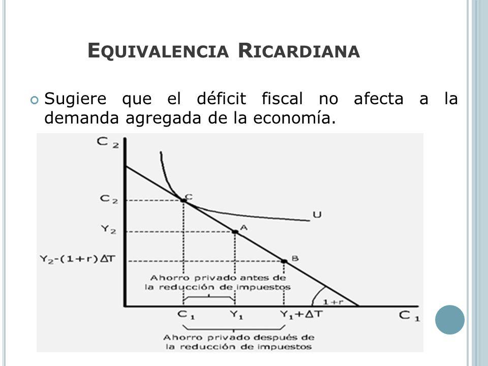 E QUIVALENCIA R ICARDIANA Sugiere que el déficit fiscal no afecta a la demanda agregada de la economía.