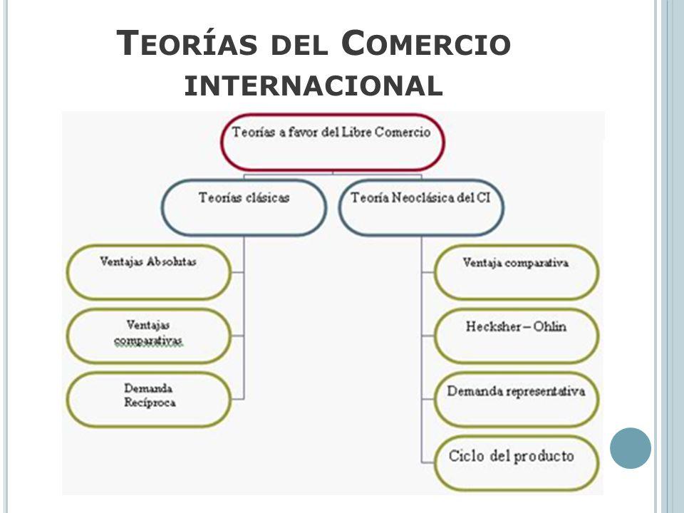 T EORÍAS DEL C OMERCIO INTERNACIONAL