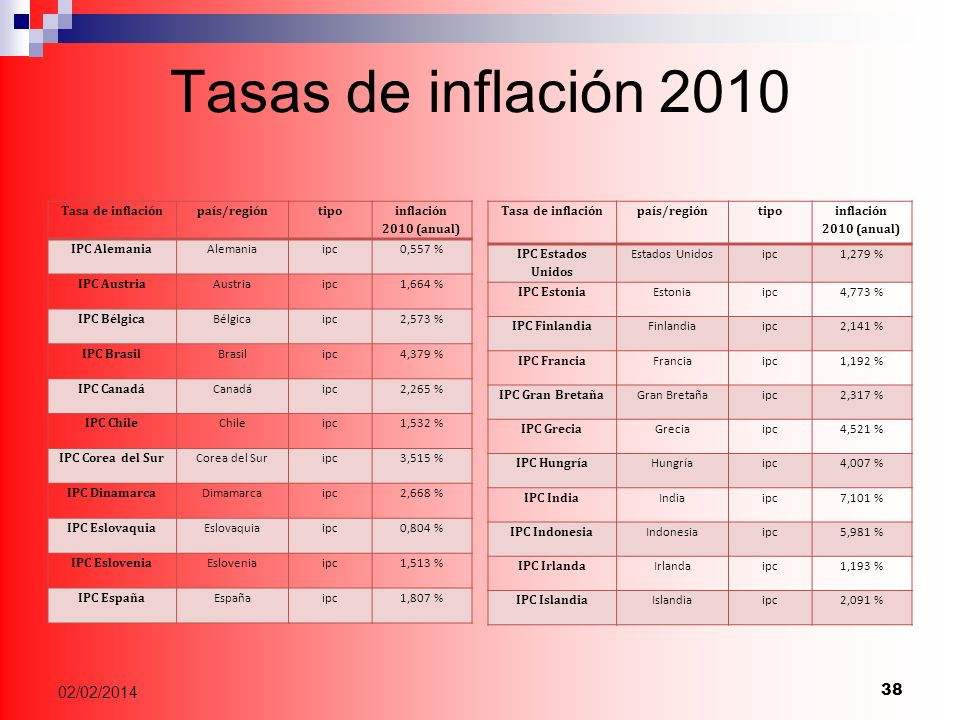 Tasas de inflación 2010 Tasa de inflaciónpaís/regióntipo inflación 2010 (anual) IPC Estados Unidos Estados Unidosipc1,279 % IPC Estonia Estoniaipc4,773 % IPC Finlandia Finlandiaipc2,141 % IPC Francia Franciaipc1,192 % IPC Gran Bretaña Gran Bretañaipc2,317 % IPC Grecia Greciaipc4,521 % IPC Hungría Hungríaipc4,007 % IPC India Indiaipc7,101 % IPC Indonesia Indonesiaipc5,981 % IPC Irlanda Irlandaipc1,193 % IPC Islandia Islandiaipc2,091 % 38 02/02/2014 Tasa de inflaciónpaís/regióntipo inflación 2010 (anual) IPC Alemania Alemaniaipc0,557 % IPC Austria Austriaipc1,664 % IPC Bélgica Bélgicaipc2,573 % IPC Brasil Brasilipc4,379 % IPC Canadá Canadáipc2,265 % IPC Chile Chileipc1,532 % IPC Corea del Sur Corea del Suripc3,515 % IPC Dinamarca Dimamarcaipc2,668 % IPC Eslovaquia Eslovaquiaipc0,804 % IPC Eslovenia Esloveniaipc1,513 % IPC España Españaipc1,807 %