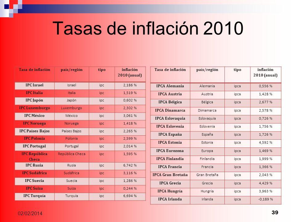 Tasas de inflación 2010 Tasa de inflaciónpaís/regióntipo inflación 2010 (anual) IPC Israel Israelipc2,186 % IPC Italia Italiaipc1,519 % IPC Japón Japónipc0,602 % IPC Luxemburgo Luxemburgoipc2,302 % IPC México Méxicoipc3,061 % IPC Noruega Noruegaipc1,418 % IPC Países Bajos Países Bajosipc2,265 % IPC Polonia Poloniaipc2,599 % IPC Portugal Portugalipc2,014 % IPC República Checa República Checaipc1,595 % IPC Rusia Rusiaipc6,742 % IPC Sudáfrica Sudáfricaipc3,116 % IPC Suecia Sueciaipc1,286 % IPC Suiza Suizaipc0,244 % IPC Turquía Turquíaipc6,694 % Tasa de inflaciónpaís/regióntipo inflación 2010 (anual) IPCA Alemania Alemaniaipca0,556 % IPCA Austria Austriaipca1,428 % IPCA Bélgica Bélgicaipca2,677 % IPCA Dinamarca Dimamarcaipca2,578 % IPCA Eslovaquia Eslovaquiaipca0,726 % IPCA Eslovenia Esloveniaipca1,756 % IPCA España Españaipca1,726 % IPCA Estonia Estoniaipca4,592 % IPCA Eurozona Europaipca1,469 % IPCA Finlandia Finlandiaipca1,999 % IPCA Francia Franciaipca1,366 % IPCA Gran Bretaña Gran Bretañaipca2,043 % IPCA Grecia Greciaipca4,429 % IPCA Hungría Hungríaipca3,963 % IPCA Irlanda Irlandaipca-0,189 % 39 02/02/2014