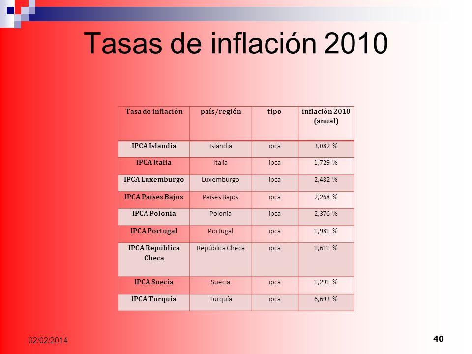 Tasas de inflación 2010 Tasa de inflaciónpaís/regióntipo inflación 2010 (anual) IPCA Islandia Islandiaipca3,082 % IPCA Italia Italiaipca1,729 % IPCA Luxemburgo Luxemburgoipca2,482 % IPCA Países Bajos Países Bajosipca2,268 % IPCA Polonia Poloniaipca2,376 % IPCA Portugal Portugalipca1,981 % IPCA República Checa República Checaipca1,611 % IPCA Suecia Sueciaipca1,291 % IPCA Turquía Turquíaipca6,693 % 40 02/02/2014