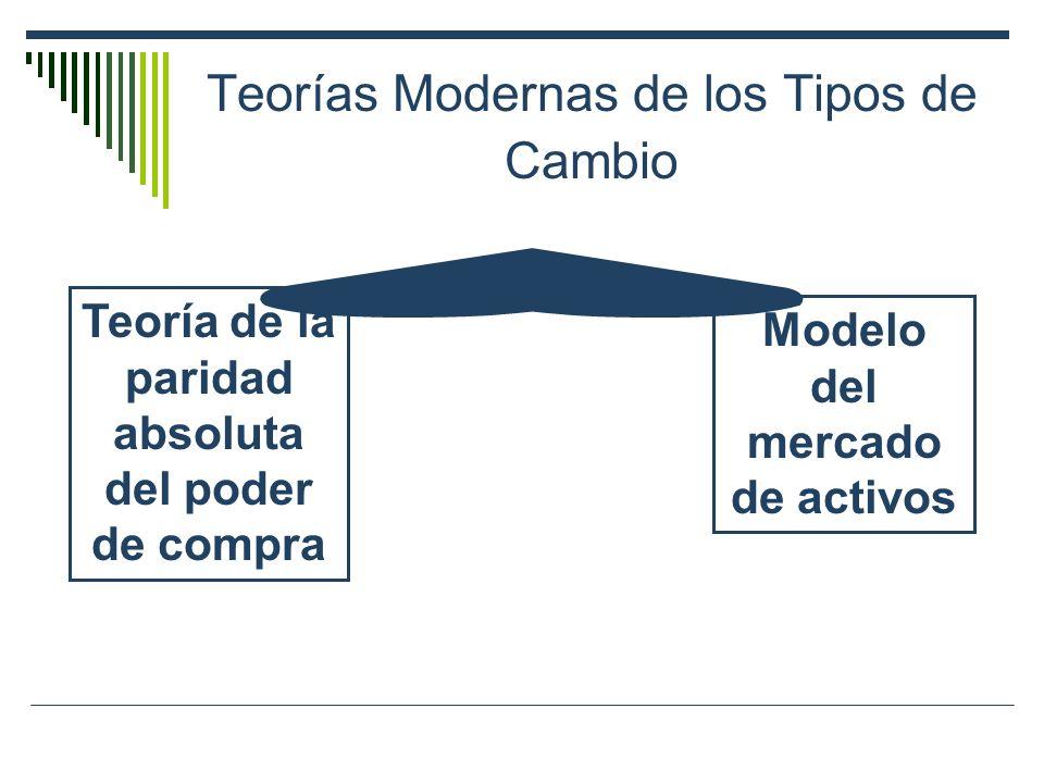 Teorías Modernas de los Tipos de Cambio Teoría de la paridad absoluta del poder de compra Modelo del mercado de activos