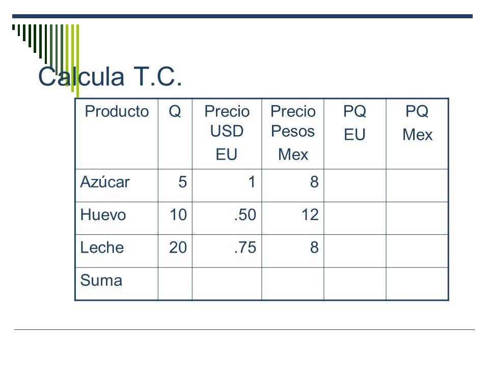 Calcula T.C. ProductoQPrecio USD EU Precio Pesos Mex PQ EU PQ Mex Azúcar518 Huevo10.5012 Leche20.758 Suma