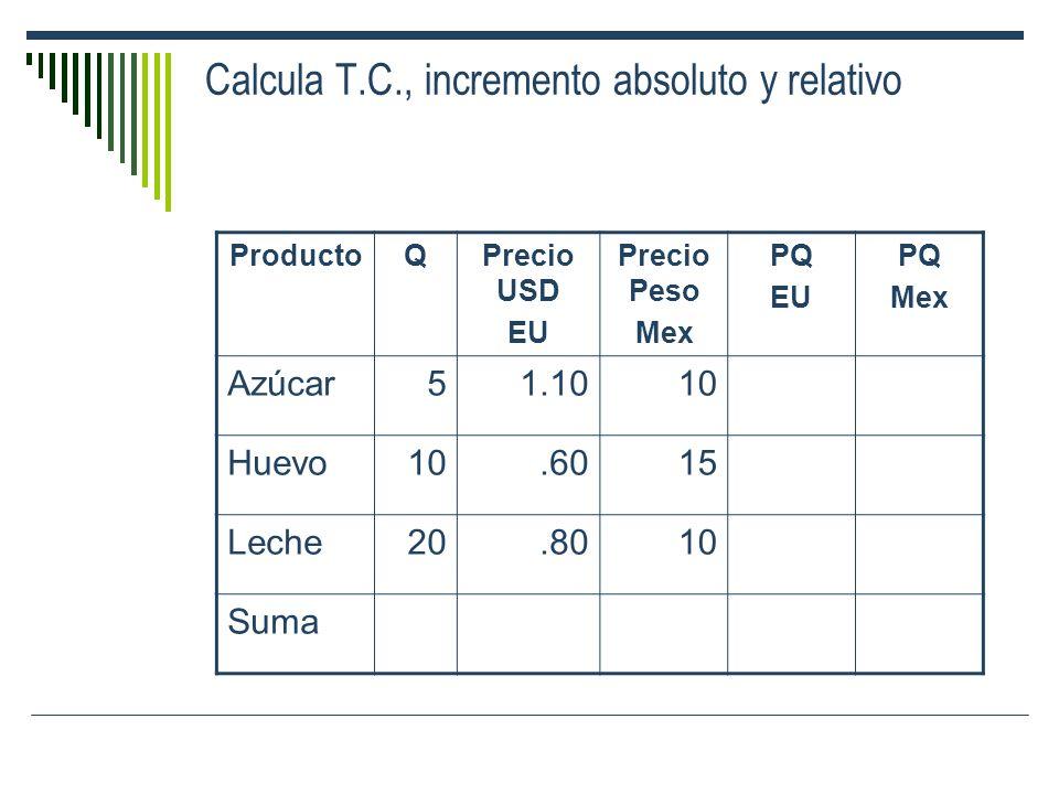 Calcula T.C., incremento absoluto y relativo ProductoQPrecio USD EU Precio Peso Mex PQ EU PQ Mex Azúcar51.1010 Huevo10.6015 Leche20.8010 Suma