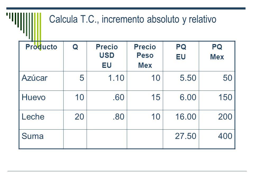 Calcula T.C., incremento absoluto y relativo ProductoQPrecio USD EU Precio Peso Mex PQ EU PQ Mex Azúcar51.10105.5050 Huevo10.60156.00150 Leche20.80101