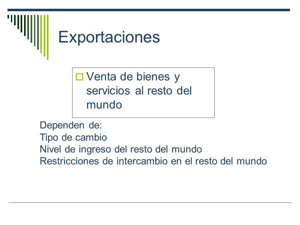 Exportaciones Venta de bienes y servicios al resto del mundo Dependen de: Tipo de cambio Nivel de ingreso del resto del mundo Restricciones de interca