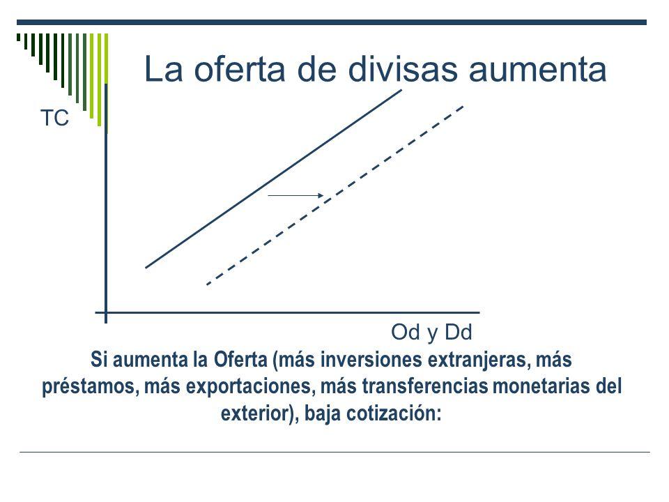 La oferta de divisas aumenta TC Od y Dd Si aumenta la Oferta (más inversiones extranjeras, más préstamos, más exportaciones, más transferencias moneta