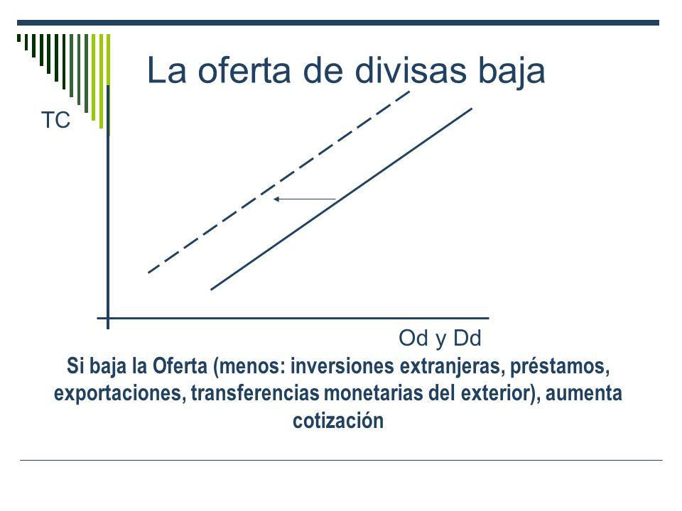 La oferta de divisas baja TC Od y Dd Si baja la Oferta (menos: inversiones extranjeras, préstamos, exportaciones, transferencias monetarias del exteri