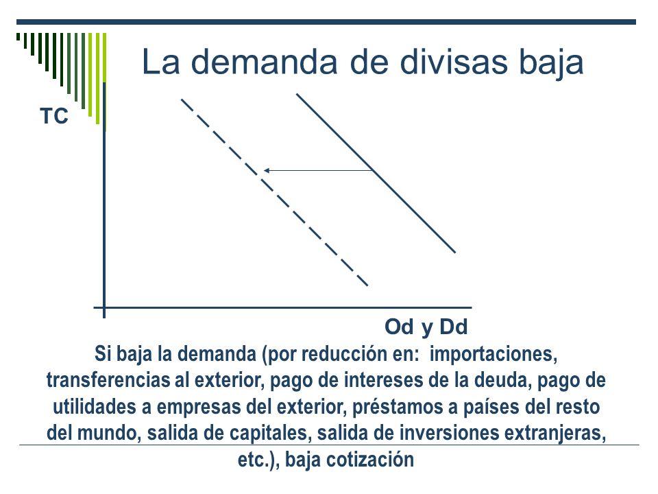 La demanda de divisas baja TC Od y Dd Si baja la demanda (por reducción en: importaciones, transferencias al exterior, pago de intereses de la deuda,