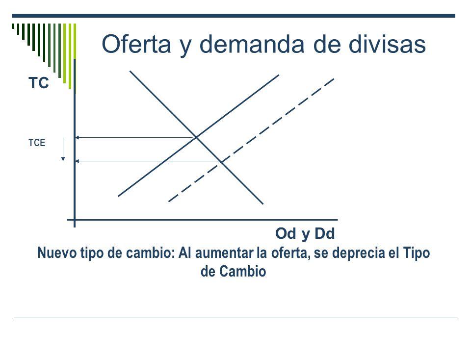 Oferta y demanda de divisas TC TCE Od y Dd Nuevo tipo de cambio: Al aumentar la oferta, se deprecia el Tipo de Cambio