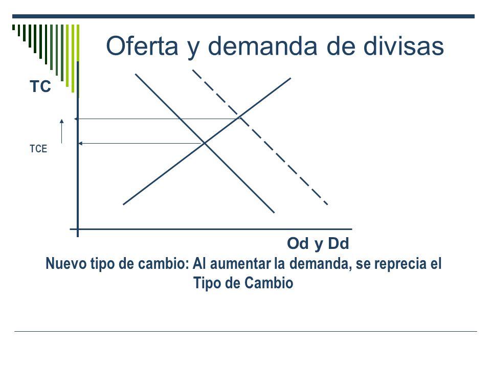 Oferta y demanda de divisas TC TCE Od y Dd Nuevo tipo de cambio: Al aumentar la demanda, se reprecia el Tipo de Cambio