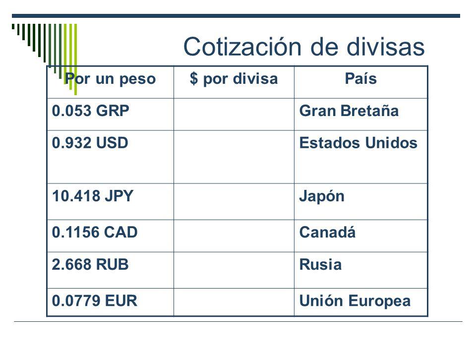 Cotización de divisas Por un peso$ por divisaPaís 0.053 GRP Gran Bretaña 0.932 USDEstados Unidos 10.418 JPYJapón 0.1156 CADCanadá 2.668 RUBRusia 0.077