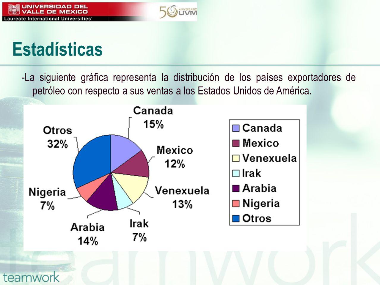 -La siguiente gráfica representa la distribución de los países exportadores de petróleo con respecto a sus ventas a los Estados Unidos de América.