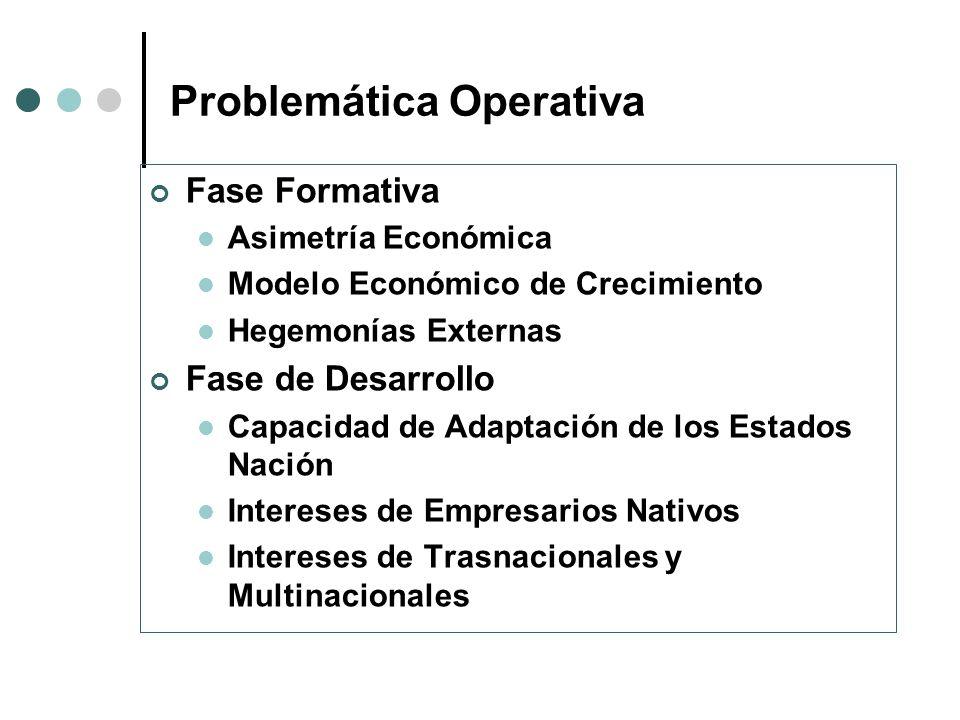 Problemática Operativa Fase Formativa Asimetría Económica Modelo Económico de Crecimiento Hegemonías Externas Fase de Desarrollo Capacidad de Adaptaci