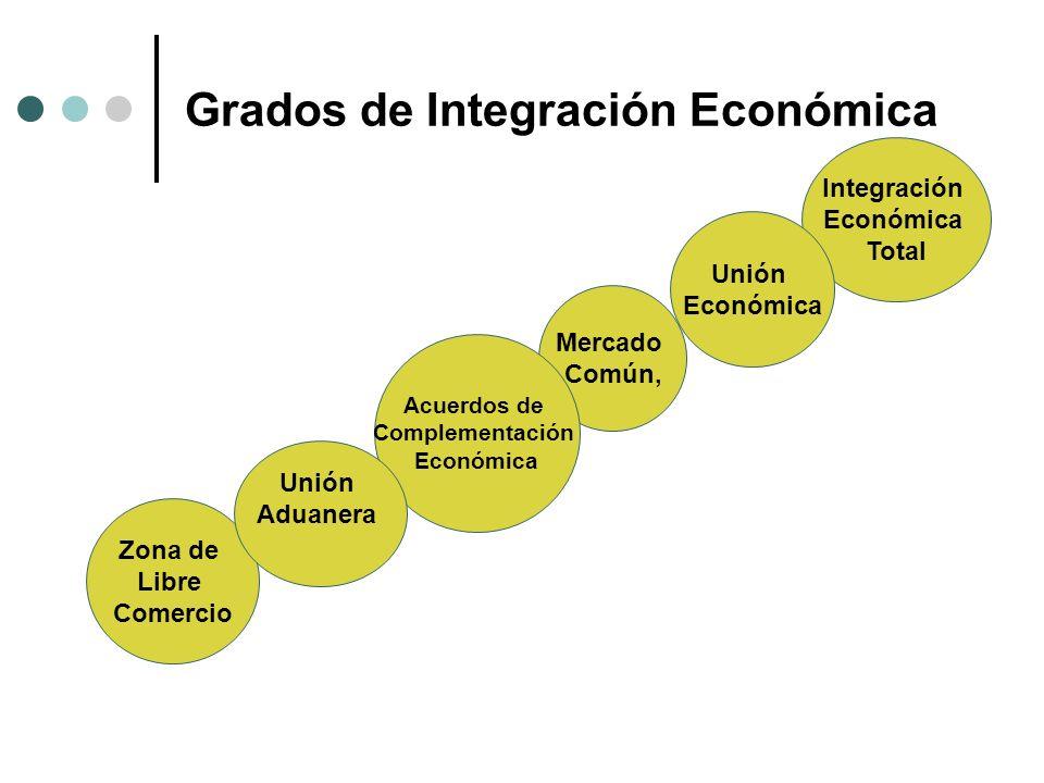 Grados de Integración Económica Zona de Libre Comercio Integración Económica Total Unión Económica Mercado Común, Acuerdos de Complementación Económic