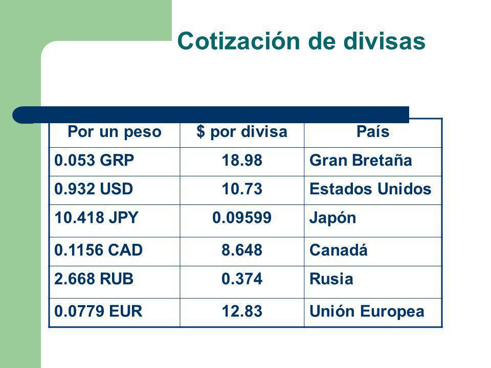 Cotización de divisas Por un peso$ por divisaPaís 0.053 GRP18.98Gran Bretaña 0.932 USD10.73Estados Unidos 10.418 JPY0.09599Japón 0.1156 CAD8.648Canadá