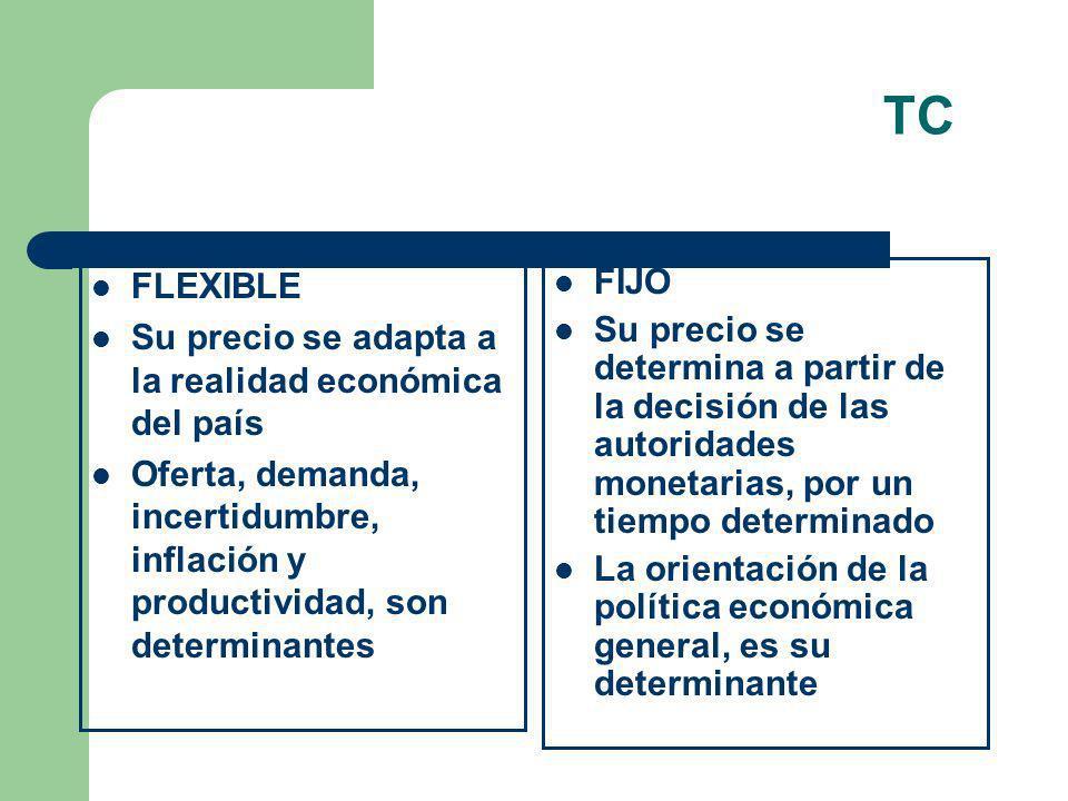 TC FLEXIBLE Su precio se adapta a la realidad económica del país Oferta, demanda, incertidumbre, inflación y productividad, son determinantes FIJO Su