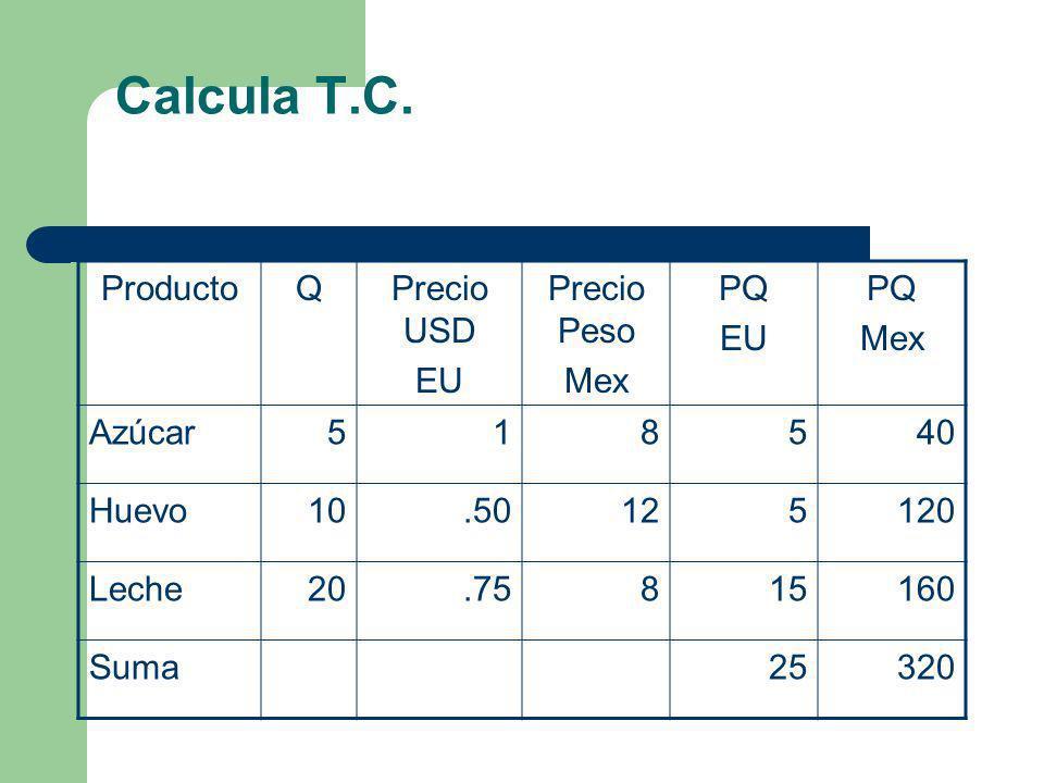 Calcula T.C. ProductoQPrecio USD EU Precio Peso Mex PQ EU PQ Mex Azúcar518540 Huevo10.50125120 Leche20.75815160 Suma25320