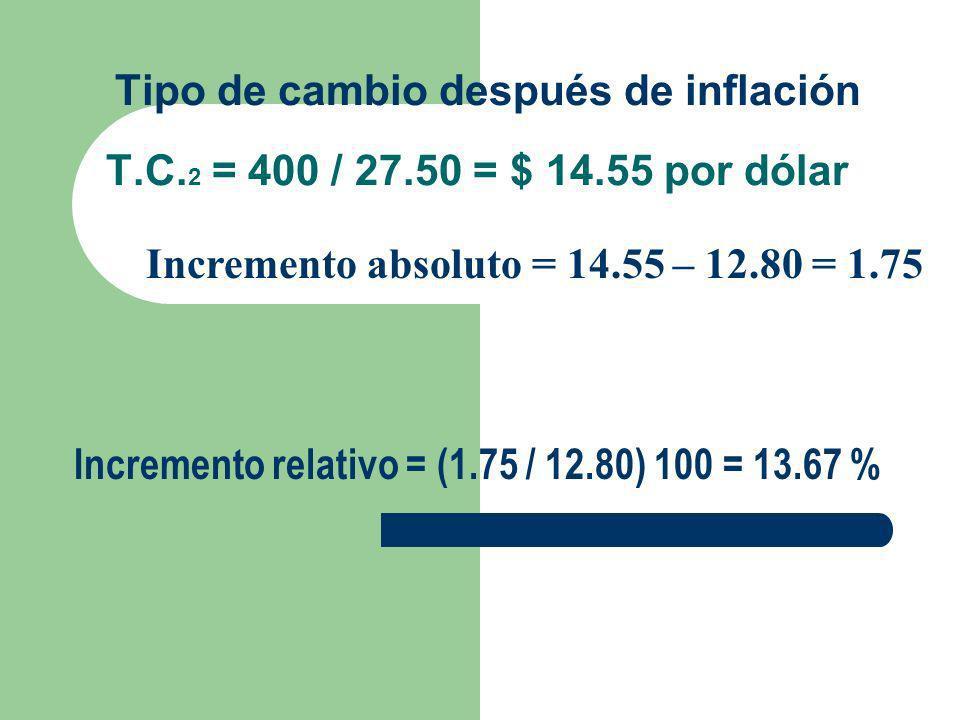 Tipo de cambio después de inflación T.C. 2 = 400 / 27.50 = $ 14.55 por dólar Incremento absoluto = 14.55 – 12.80 = 1.75 Incremento relativo = (1.75 /