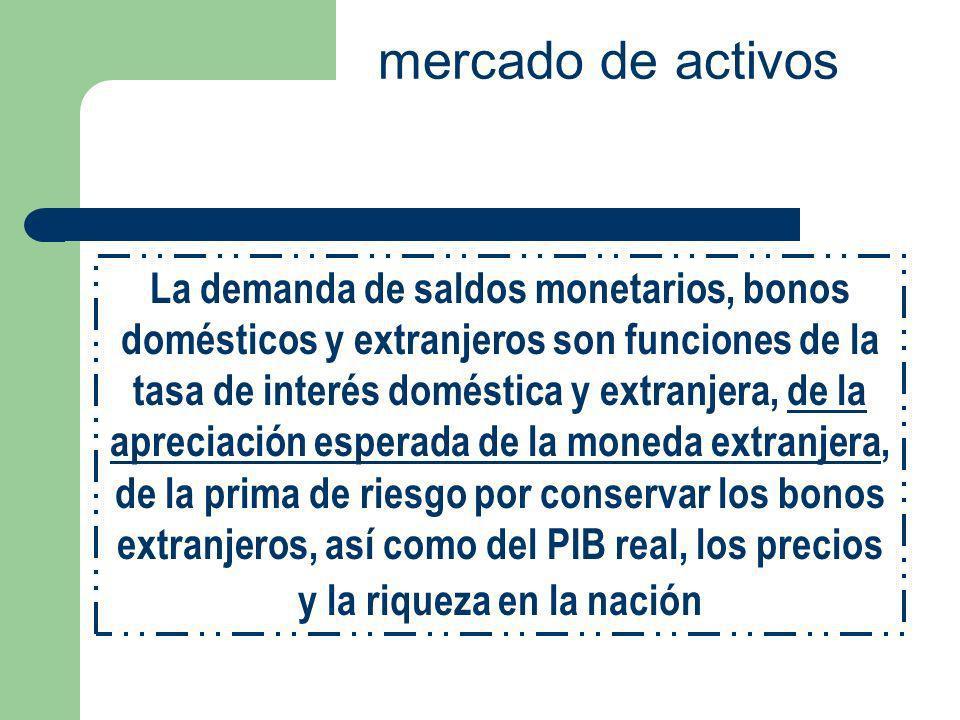 mercado de activos La demanda de saldos monetarios, bonos domésticos y extranjeros son funciones de la tasa de interés doméstica y extranjera, de la a