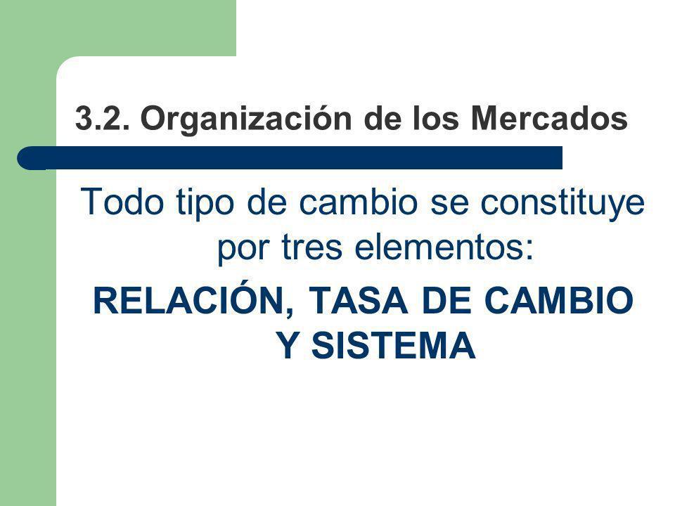 3.2. Organización de los Mercados Todo tipo de cambio se constituye por tres elementos: RELACIÓN, TASA DE CAMBIO Y SISTEMA