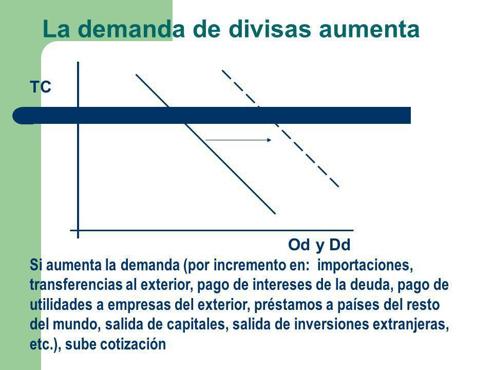 La demanda de divisas aumenta TC Od y Dd Si aumenta la demanda (por incremento en: importaciones, transferencias al exterior, pago de intereses de la