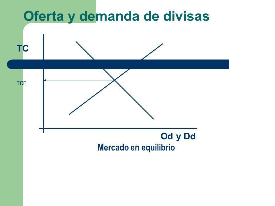 Oferta y demanda de divisas TC TCE Od y Dd Mercado en equilibrio