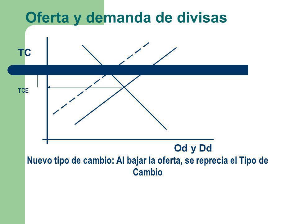 Oferta y demanda de divisas TC TCE Od y Dd Nuevo tipo de cambio: Al bajar la oferta, se reprecia el Tipo de Cambio