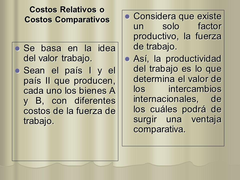 Costos Relativos o Costos Comparativos Se basa en la idea del valor trabajo. Se basa en la idea del valor trabajo. Sean el país I y el país II que pro