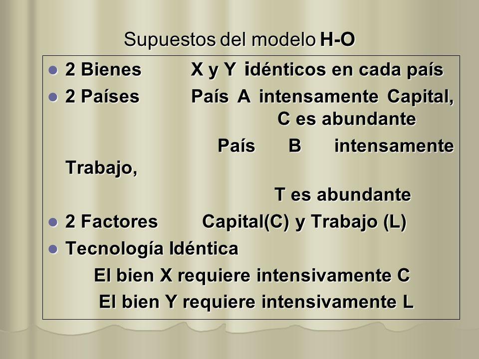 Supuestos del modelo H-O 2 BienesX y Y i dénticos en cada país 2 BienesX y Y i dénticos en cada país 2 PaísesPaís A intensamente Capital, C es abundan