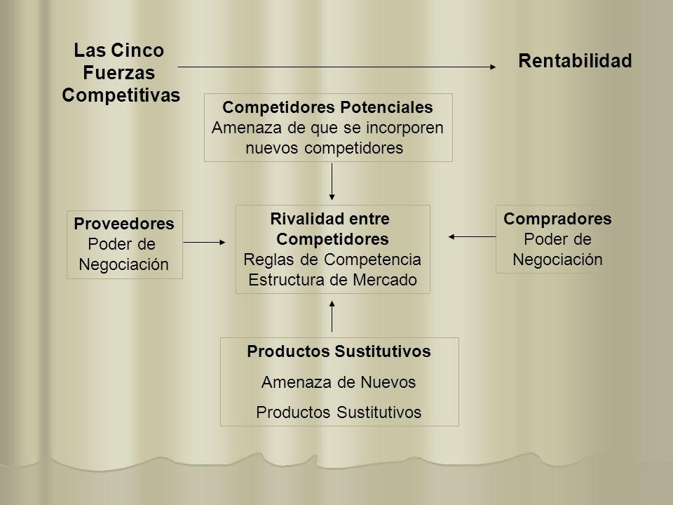 Las Cinco Fuerzas Competitivas Competidores Potenciales Amenaza de que se incorporen nuevos competidores Compradores Poder de Negociación Proveedores
