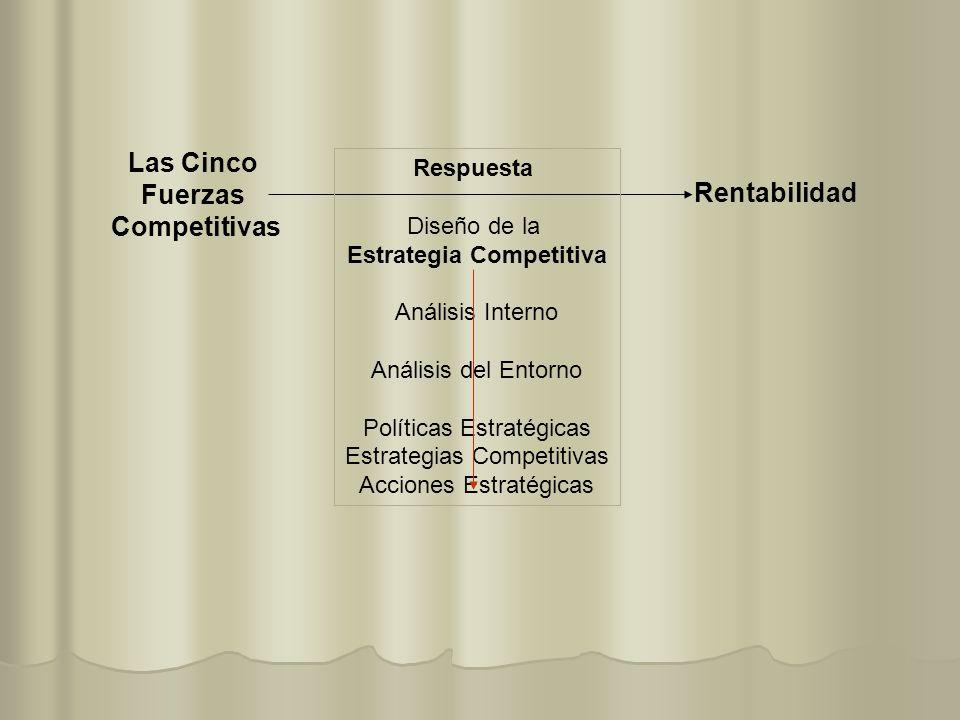 Las Cinco Fuerzas Competitivas Rentabilidad Respuesta Diseño de la Estrategia Competitiva Análisis Interno Análisis del Entorno Políticas Estratégicas